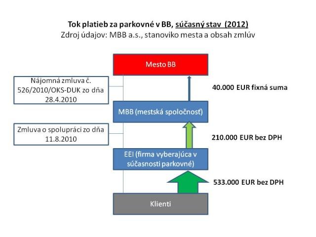 diagram Parkovanie v Banskej Bystrici_suc
