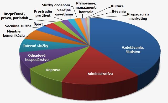 tabulka vydavky banska bystrica 2014