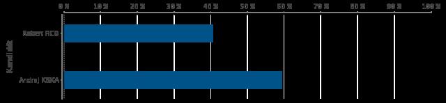 graf_kandidatov_sk