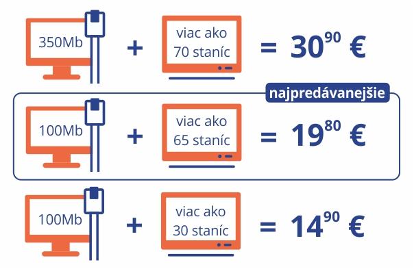 Telekom zvyšuje ceny aj existujúcim zákazníkom. Máte možnosť prejsť ... eeecae35bee